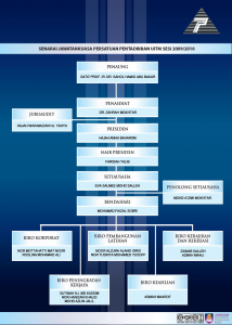 TAHNIAH LANTIKAN BARU JAWATANKUASA PPUiTM 2009-2010